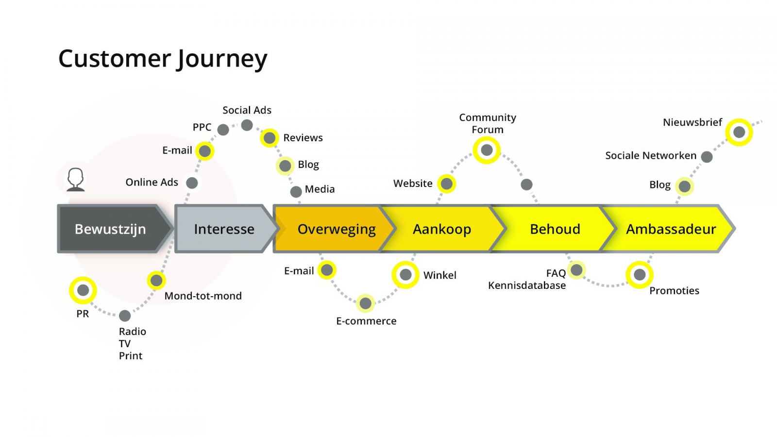 online offline communicatie - customer journey